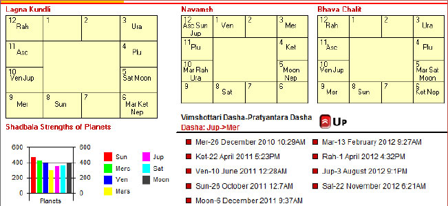 Free online tamil horoscope by date of birth in Sydney