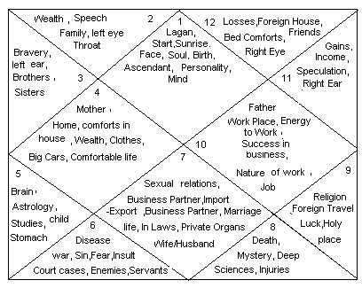 Understanding astrology- studying your own natal charts ...