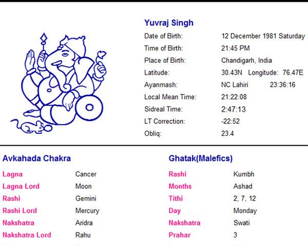 Celebrity Horoscope Reading Yuvraj Singh Indian Cricketer A Case