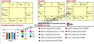 Mahadasha Chart for Salman Khan