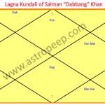 Lagna Kundali of Salman Khan