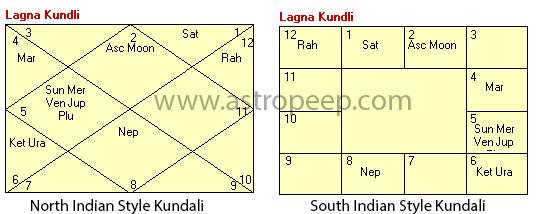 Arvind Kejriwal-natal chart