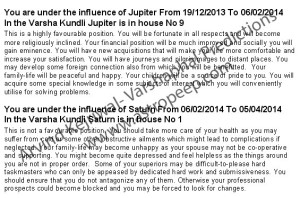 Varshaphal readings for Arvind Kejriwal