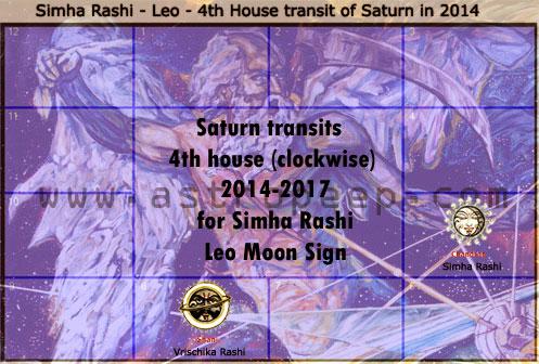 Saturn Transit 2014- Leo-Simha- Rashi