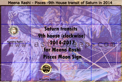 Saturn Transit 2014 - Meena Rashi palangal - Pisces Moon