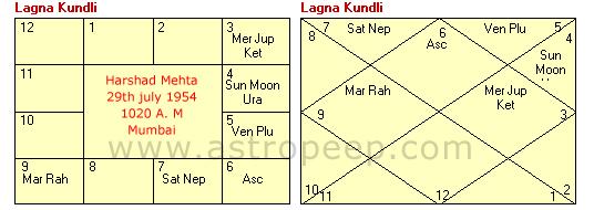 Harshad Mehta Natal Chart