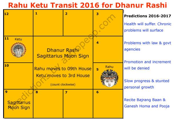Rahu Ketu Transit 2016 for Dhanur Rashi