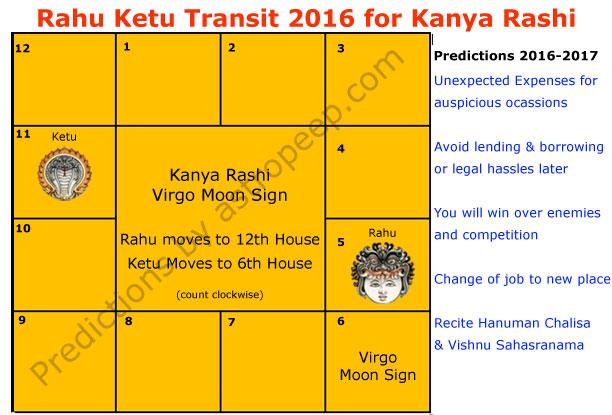 Rahu Ketu Transit 2016 for Kanya Rashi