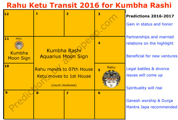 Rahu Ketu Transit 2016 for Kumbha Rashi