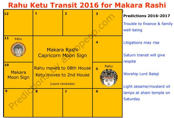 Rahu Ketu Transit 2016 for Makara Rashi - Rahu Ketu 2016 for