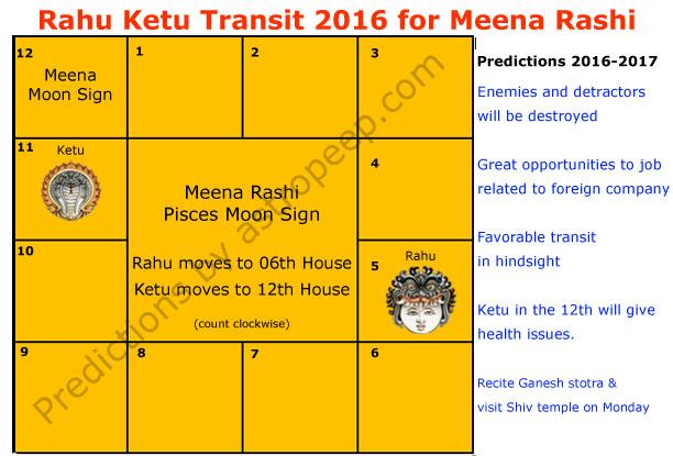 Rahu Ketu Transit 2016 for Meena Rashi