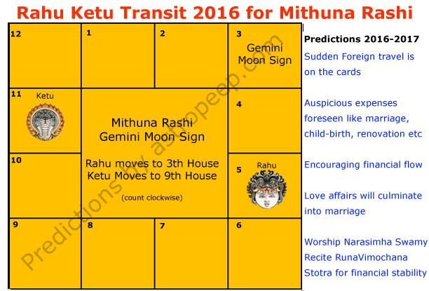 Rahu Ketu Transit 2016 for Mithuna Rashi