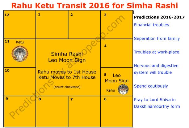 Ketu- Impact On Various Zodiac Signs