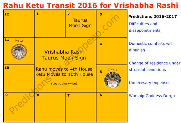 Rahu Ketu Transit 2016 for Vrishabha Rashi