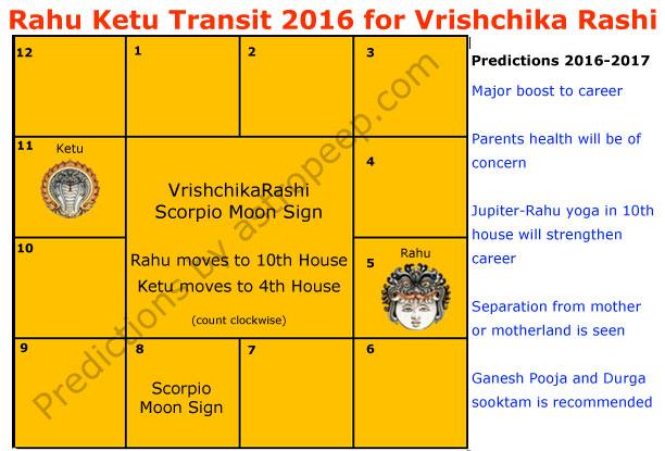 Rahu Ketu Transit 2016 for Vrishchika rashi