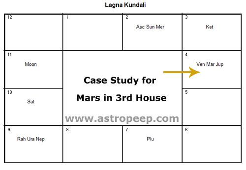 Rahu 3rd House Vedic Astrology