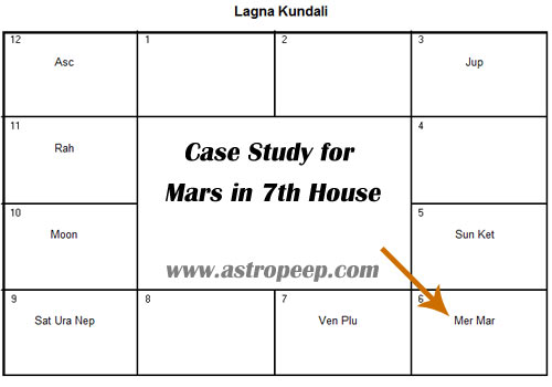 seventh house in vedic astrology