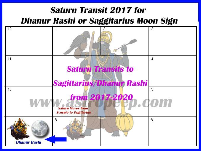Saturn Transit 2017 Dhanur Rashi