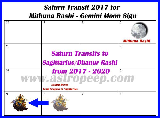 Saturn Transit 2017 Mithuna Rashi - Gemini Moon Sign - AstroPeep com