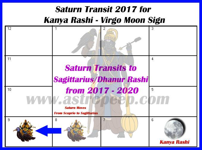 Saturn Transit 2017 Kanya Rashi