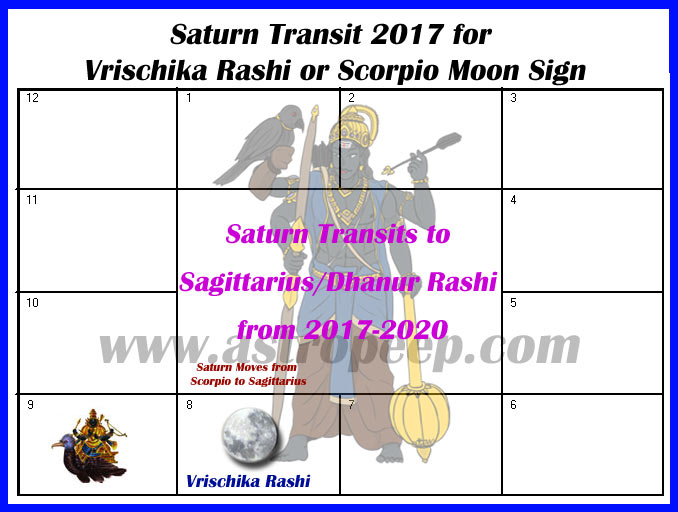 Saturn Transit 2017 Vrischika Rashi