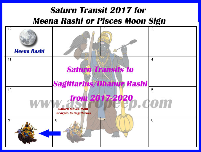 Saturn Transit 2017 Meena Rashi