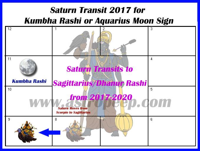 Saturn Transit 2017 Kumbha Rashi