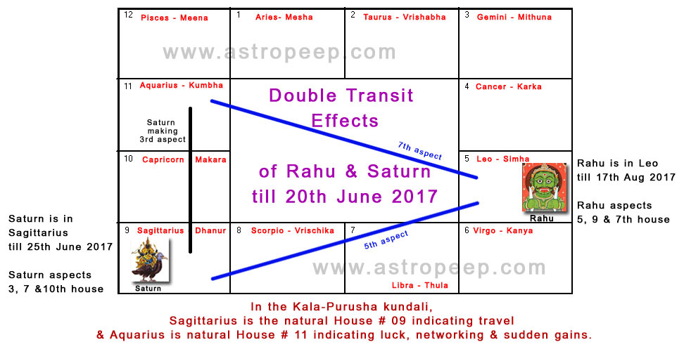 moon saturn and rahu in 7th house