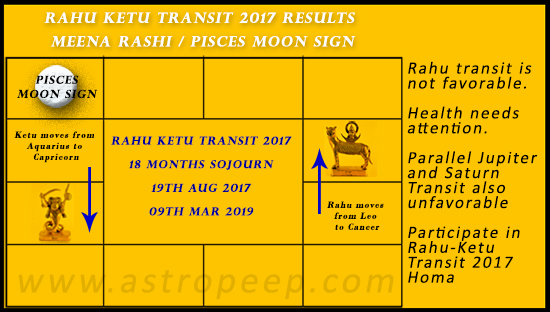 Rahu Ketu Transit 2017