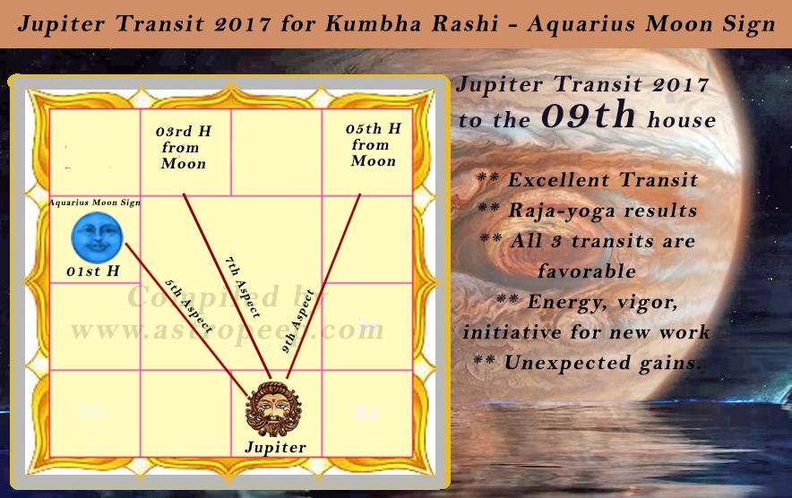 Jupiter Transit 2017