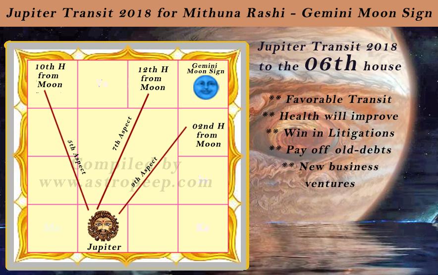 Jupiter Transit 2018 for Gemini Moon sign and Mithuna Rashi