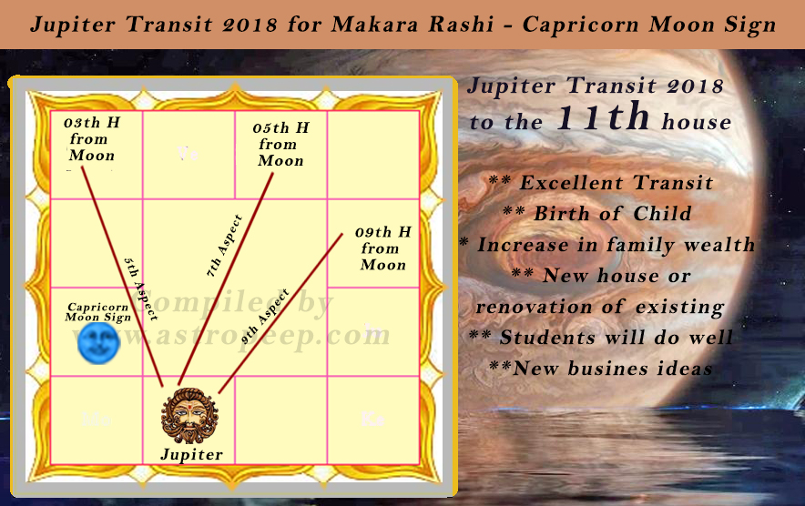 Makara Rashi 2018 Predictions – Migliori Pagine da Colorare