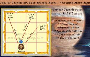 Jupiter Transit 2018 - For all 12 rashi and moon signs  Read